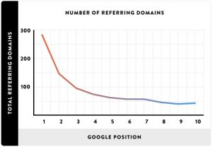 Number of referring domains vs Google rank